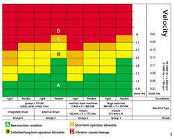 monitoraggio macchine rotanti motori report